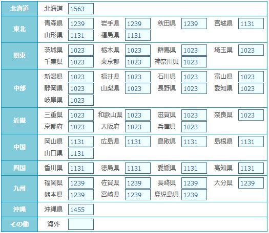 クール宅急便【常温・冷蔵1個口】重さ:0〜2000g